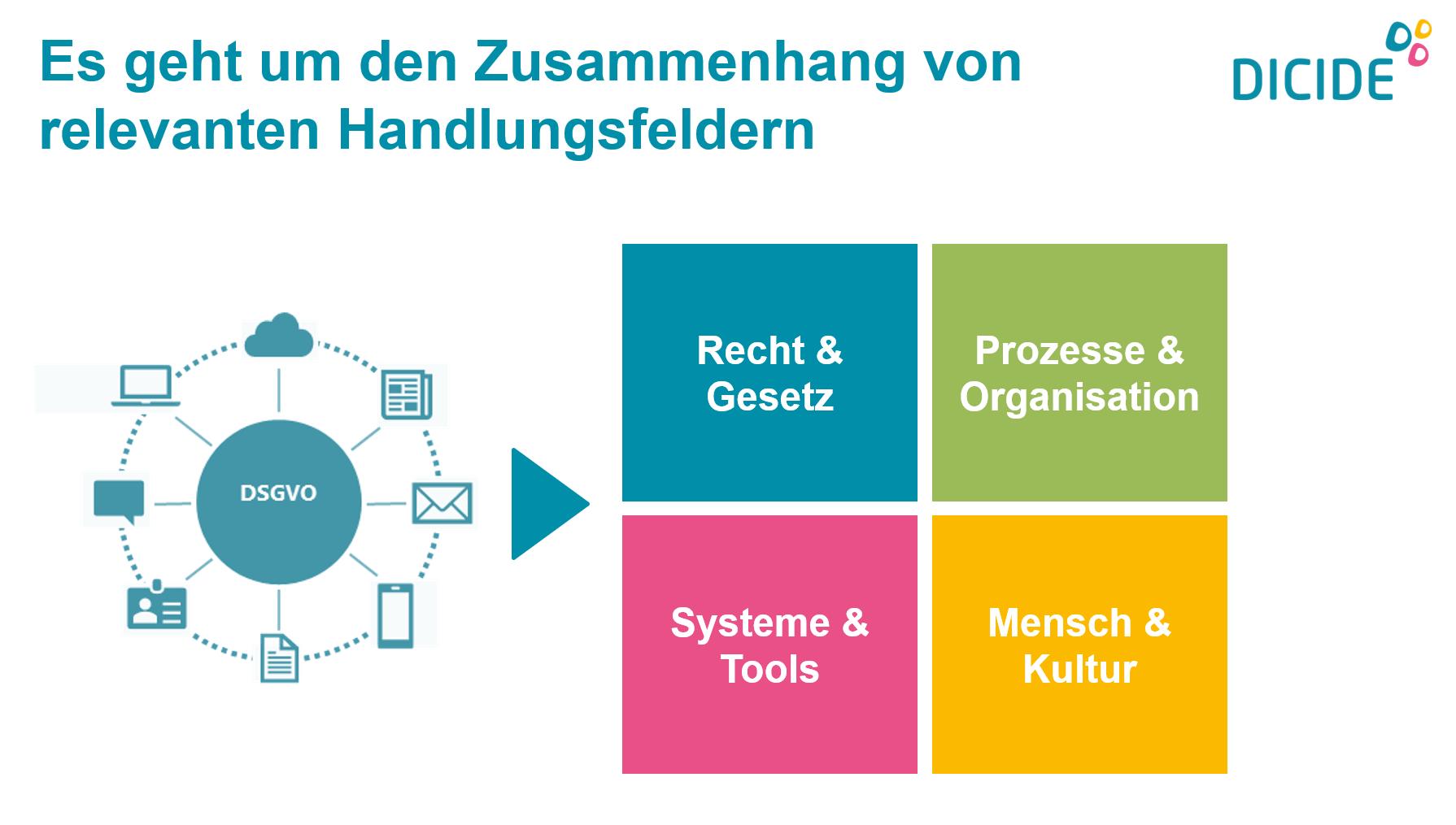 Zusammenhange relevanter Handlungsfelder bei der Umsetzung der DSGVO
