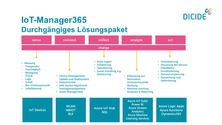 IoT Manager 365