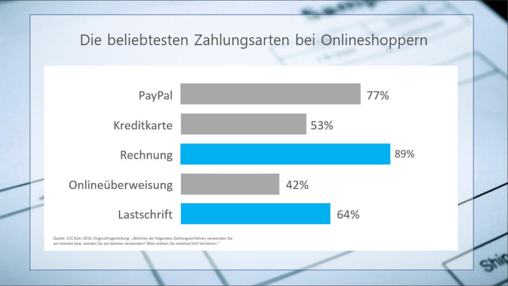 Die Beliebtesten Zahlungsarten bei Onlineshoppern
