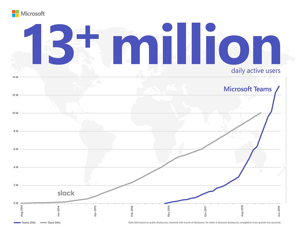 Microsoft Teams hat Slack überholt